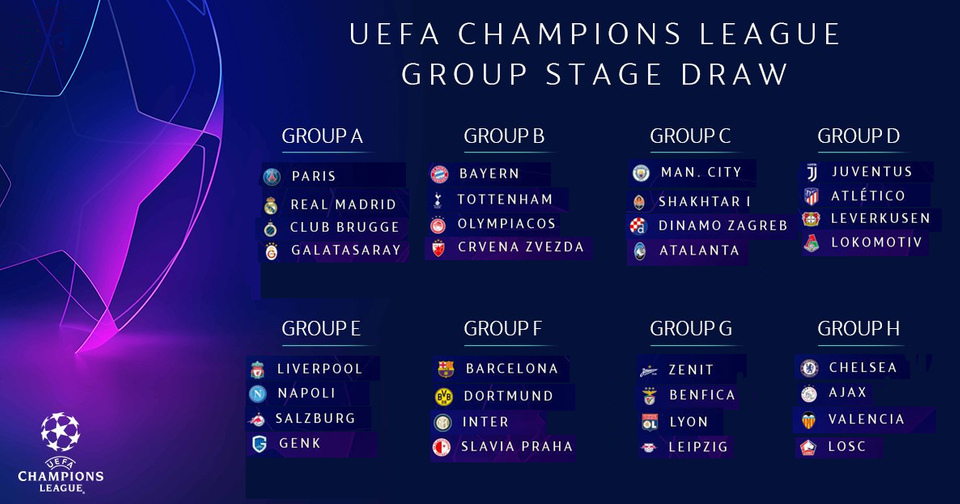 Uefa Champions League Group Stage Draw Analysis 19 20