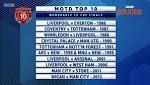 BBC MOTD Top 10 Most Memorable FA Cup Finals