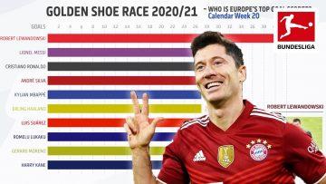 Lewandowski, Messi, Ronaldo & Co. – Who Is Europes Top Goal Scorer? Powered by FDOR